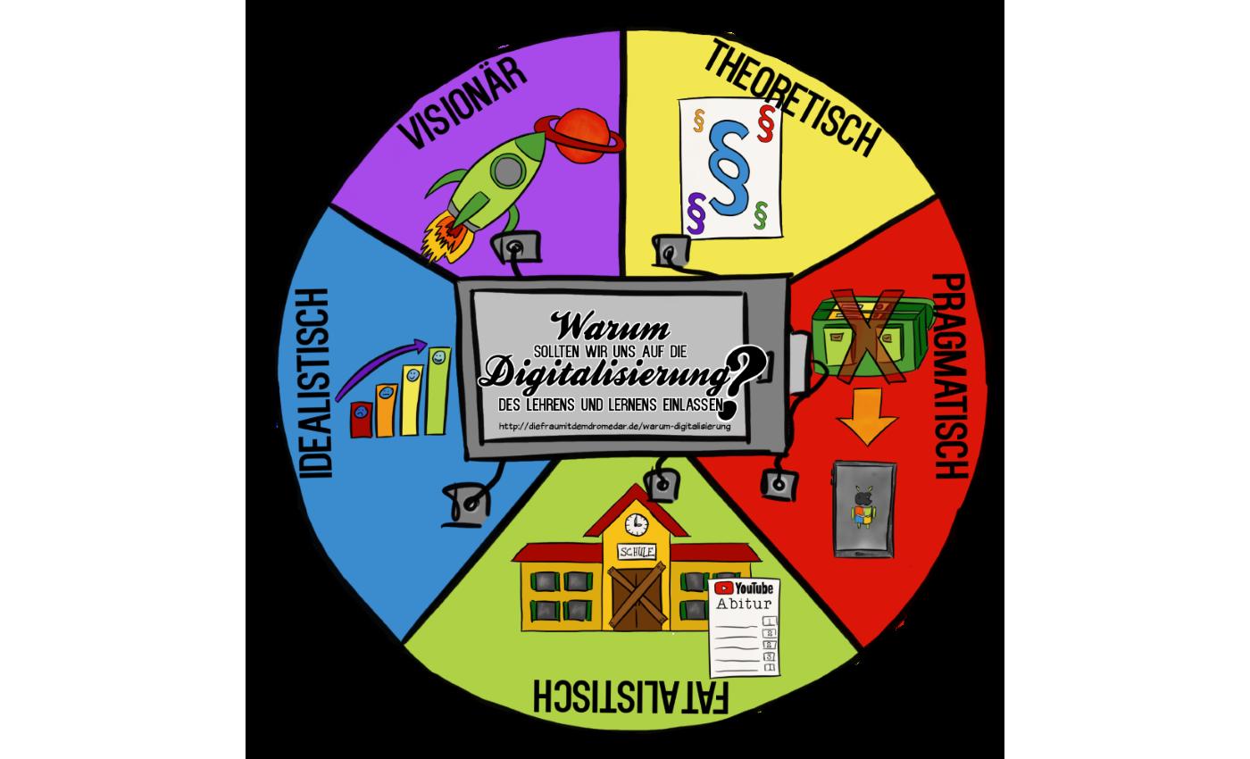 Warum sollten wir uns auf die Digitalisierung des Lehrens und Lernens einlassen?