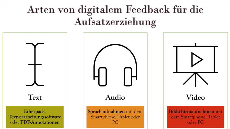 Digitales Feedback für den Deutschunterricht